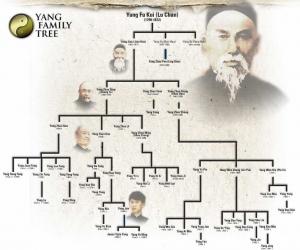 Albero genealogico Famiglia Yang